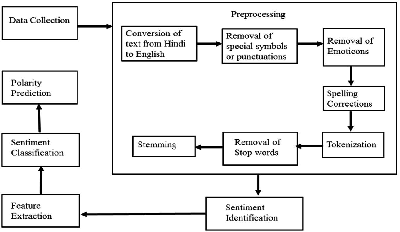 Sentiment Prediction Of Facebook Status Updates Of Youngsters Springerlink