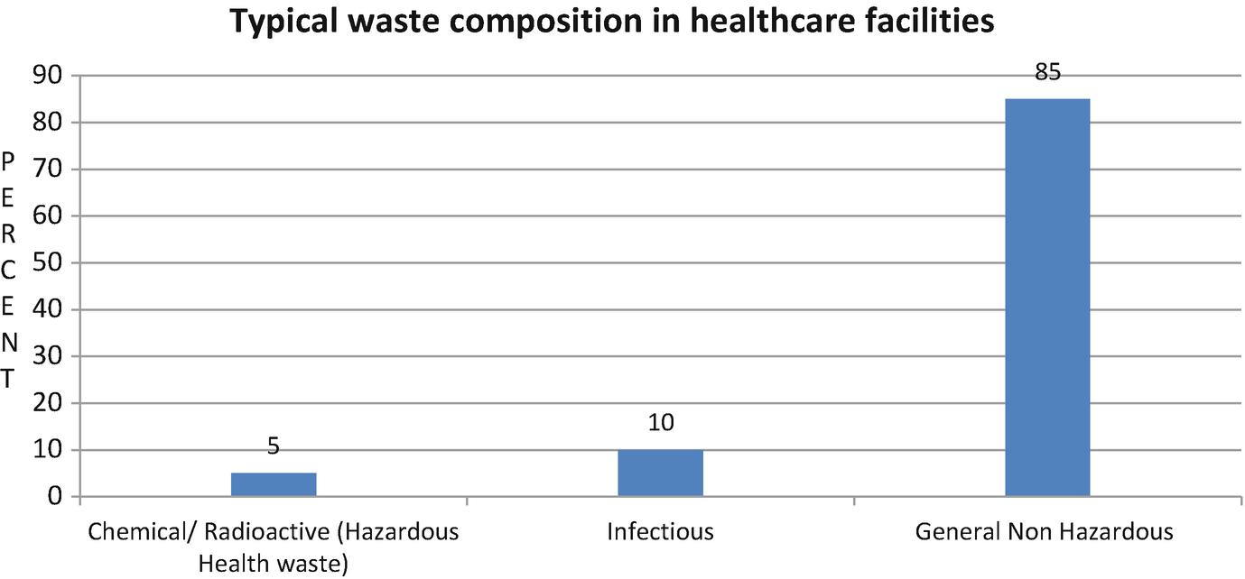 Waste Management: A Paradigm Shift | SpringerLink