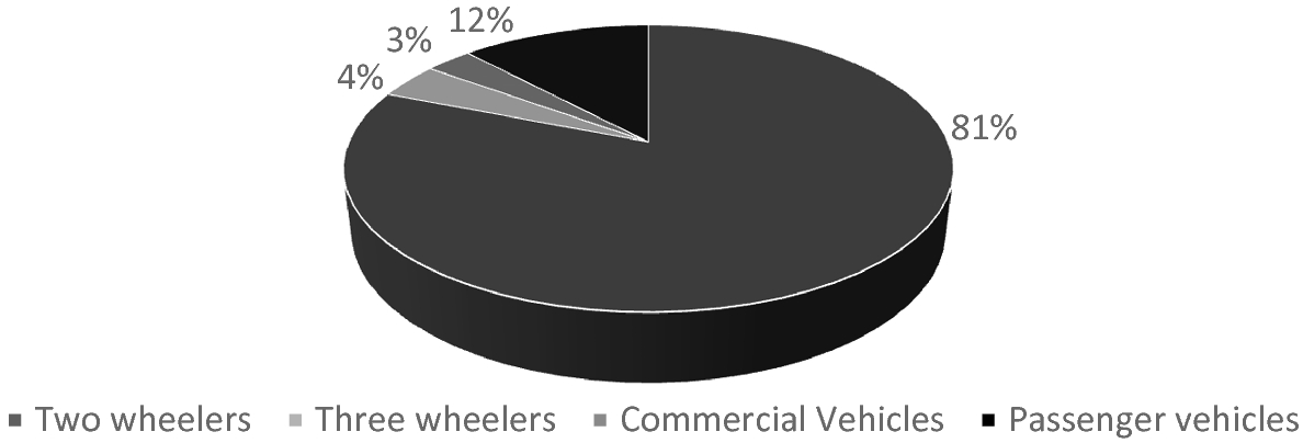A Glance Through History of Automobile Industry and Current Market