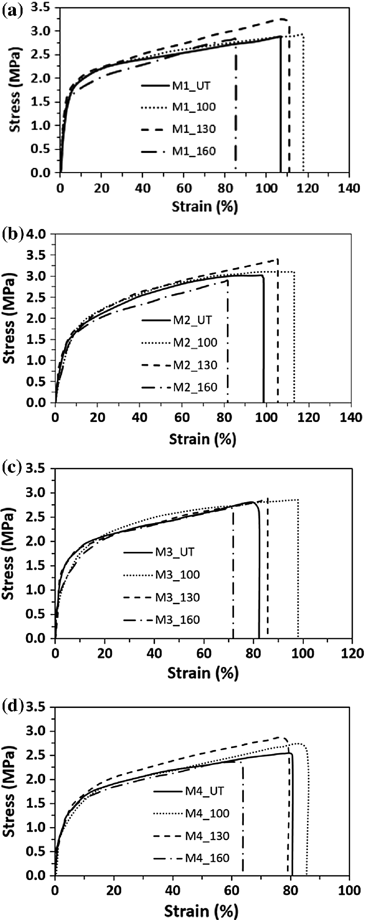 Annealing and ZnO Doping Effects on Hydrophilicity and Mechanical