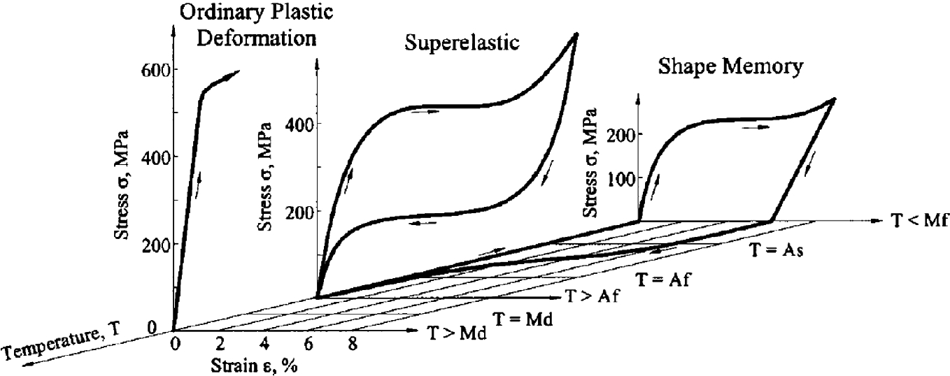 Experimental Study on Mechanical Properties of Superelastic