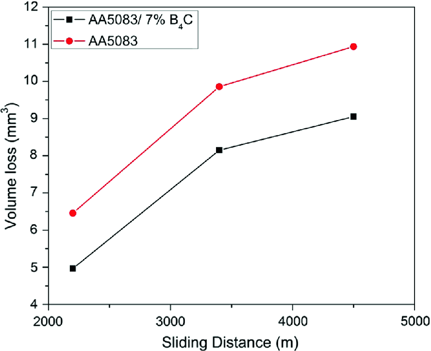 Study the Wear Behaviour of Al5083-7% B4C Composite Fabricated by