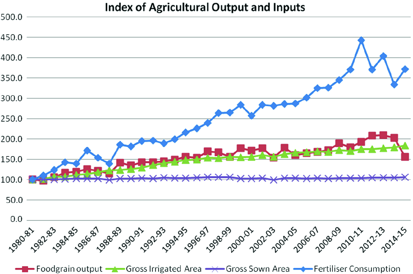 Agricultural Growth: Performance, Constraints and Strategy