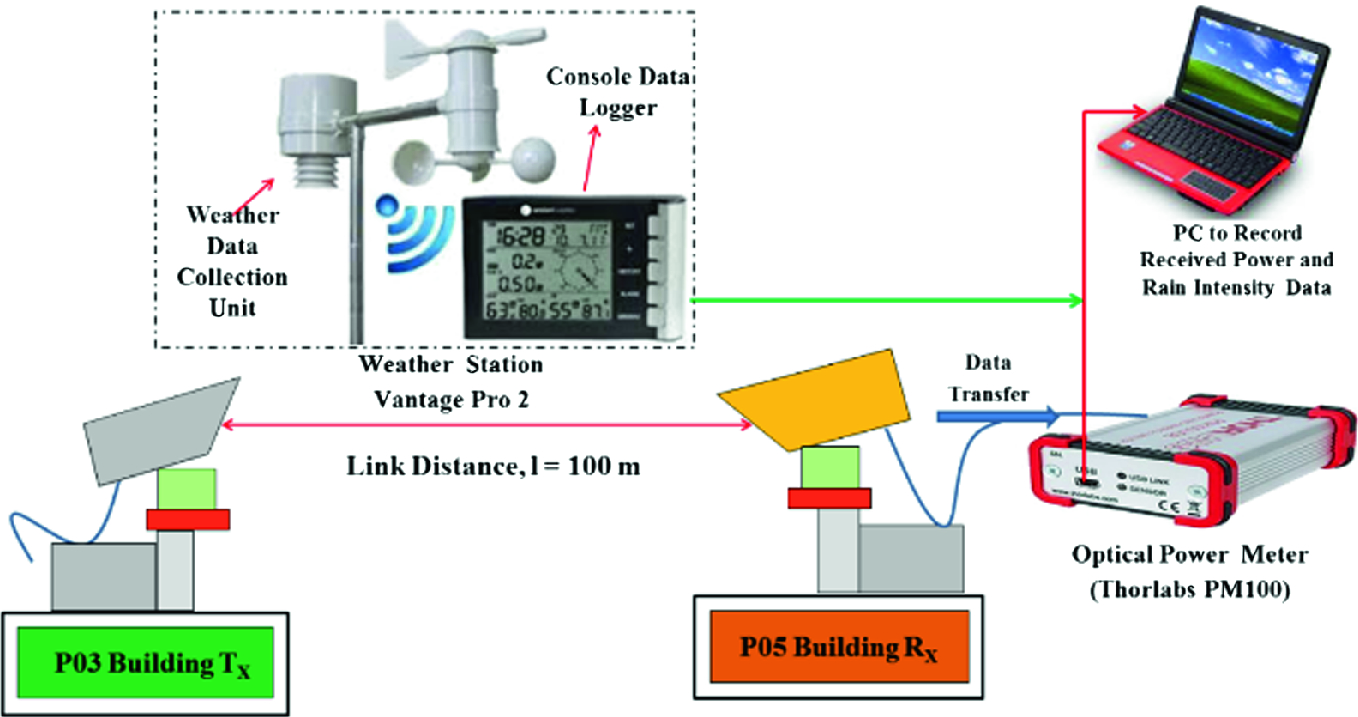 Performance Evaluation of 6-Gbps Hybrid DWDM/Multibeam Free