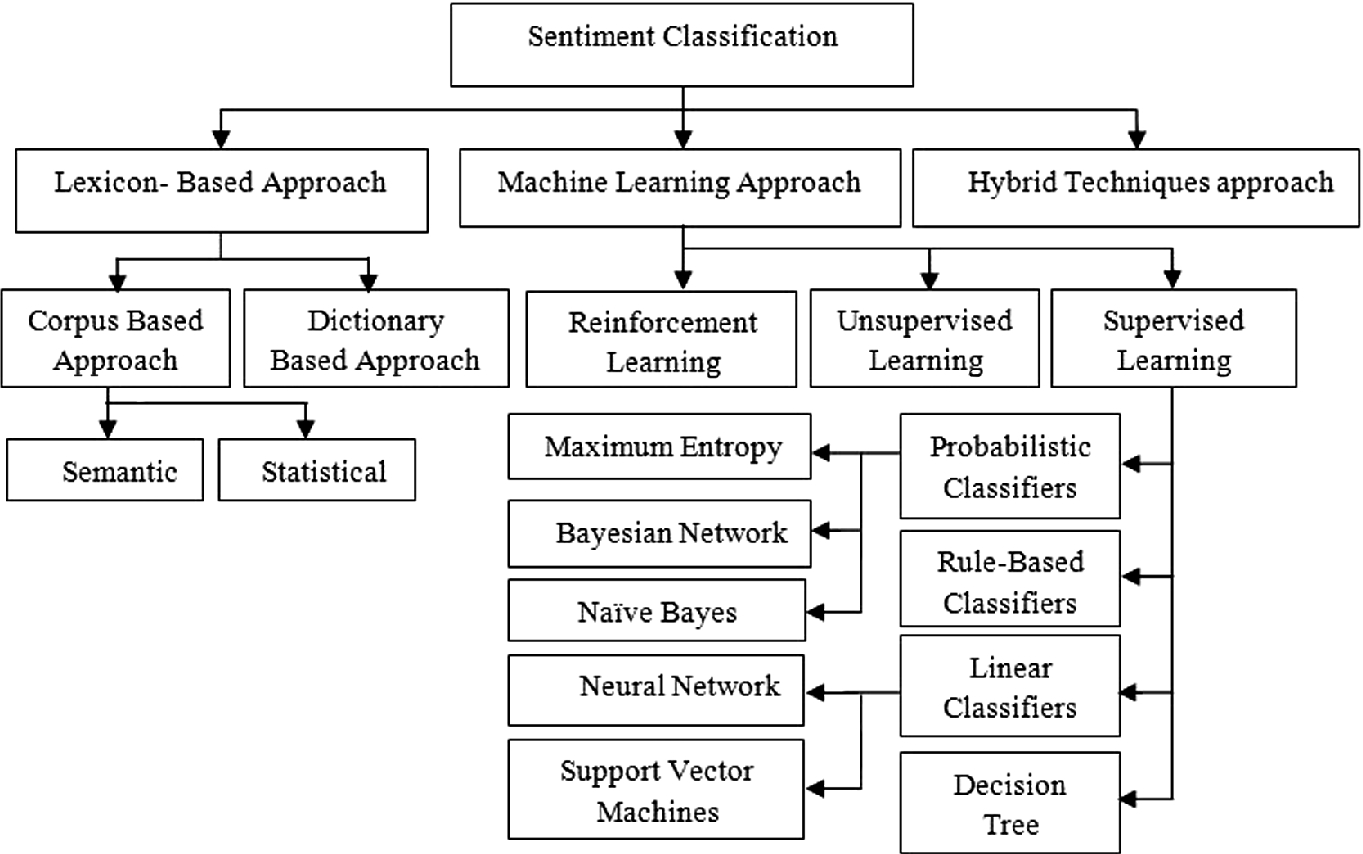A Study of Sentiment Analysis: Concepts, Techniques, and