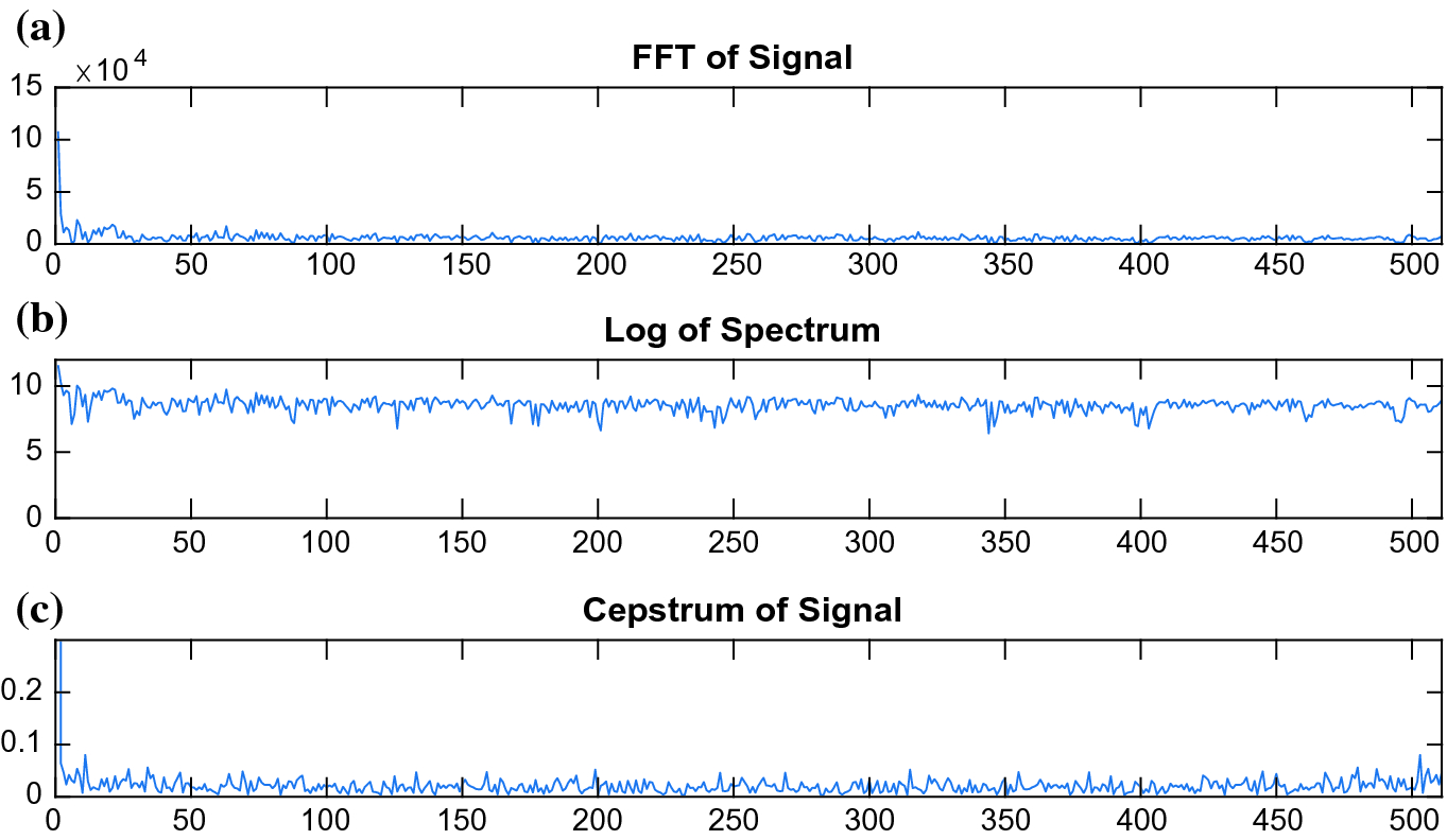 Cepstrum-Based Road Surface Recognition Using Long-Range