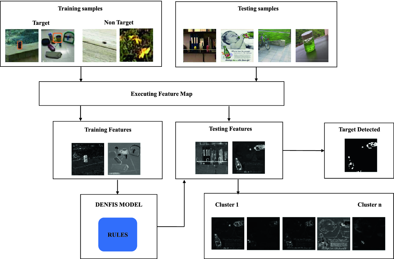 A Dynamic Object Detection In Real-World Scenarios