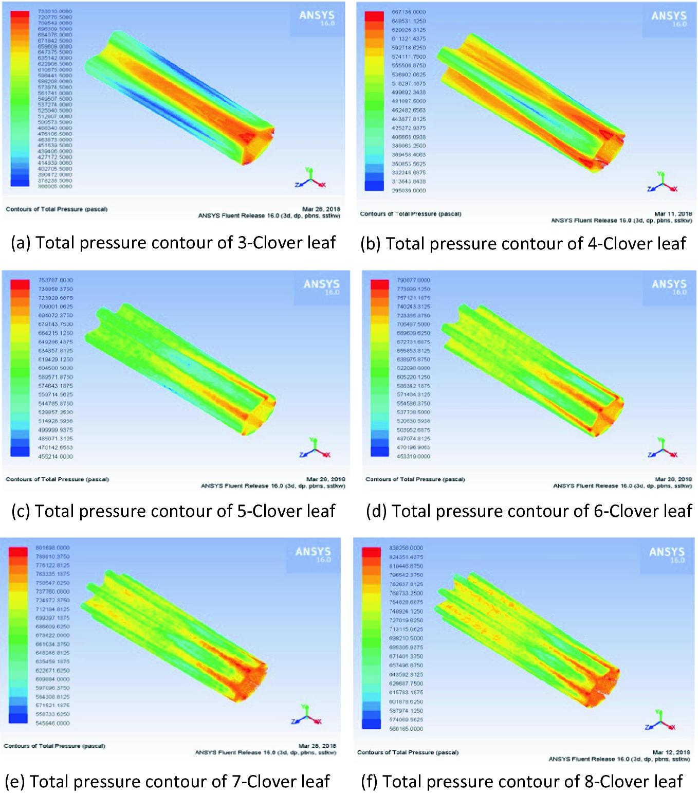 Design and Analysis of a Novel Cloverleaf Combustor for