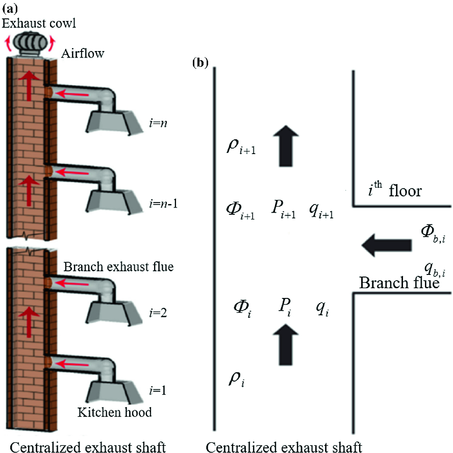 Stack Effects of Kitchen Exhaust Shaft in High Rise Buildings ...