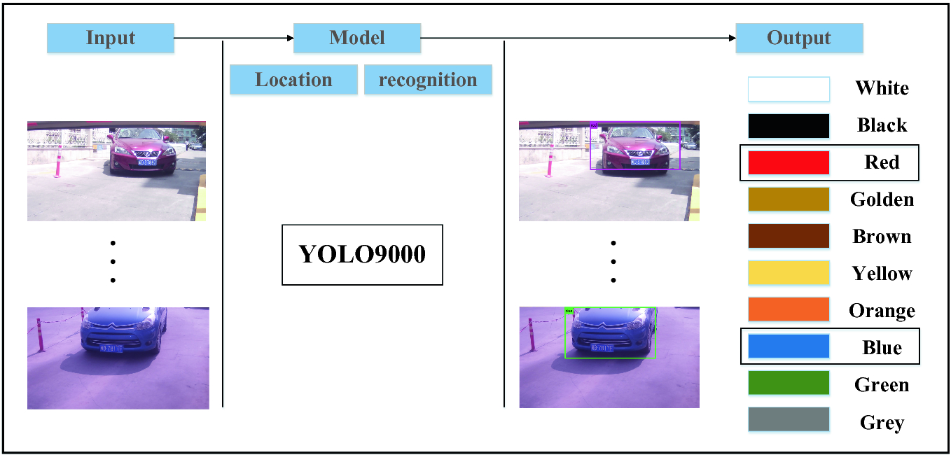 Real-Time Vehicle Color Recognition Based on YOLO9000