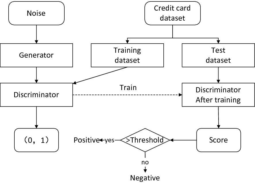 Generative Adversarial Network-Based Credit Card Fraud