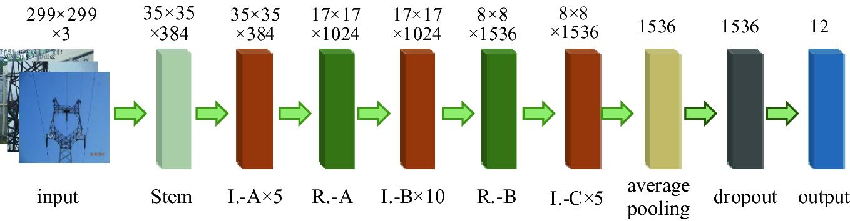 A Multi-label Scene Categorization Model Based on Deep