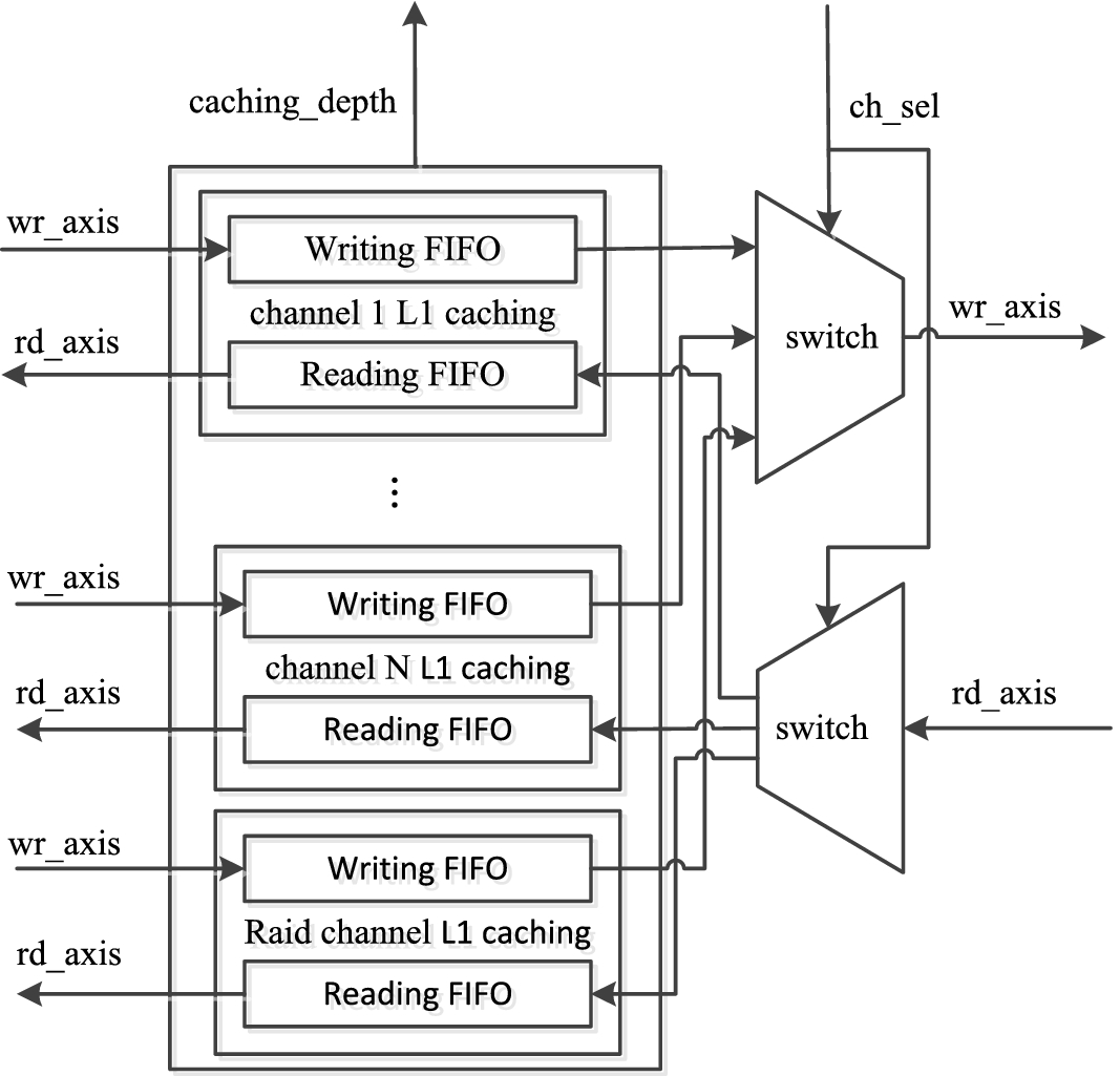 Multichannel High-Speed Data Caching System on FPGA for RAID Storage
