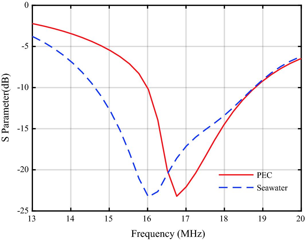 Seawater Antenna for High-Frequency Surface Wave Radar   SpringerLink
