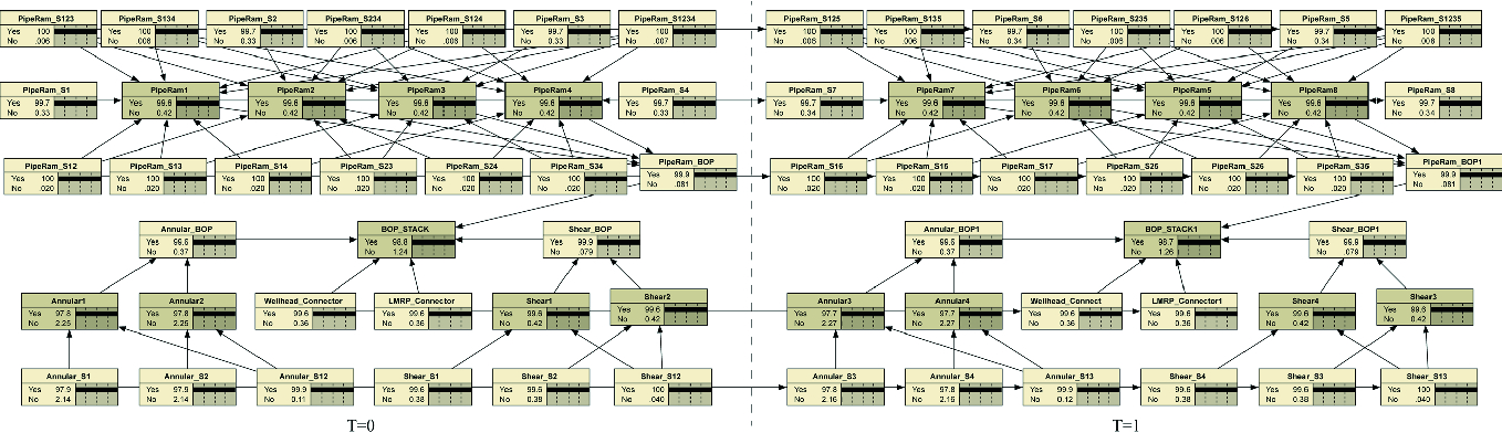 Dynamic Bayesian Network Modeling of Reliability of Subsea Blowout