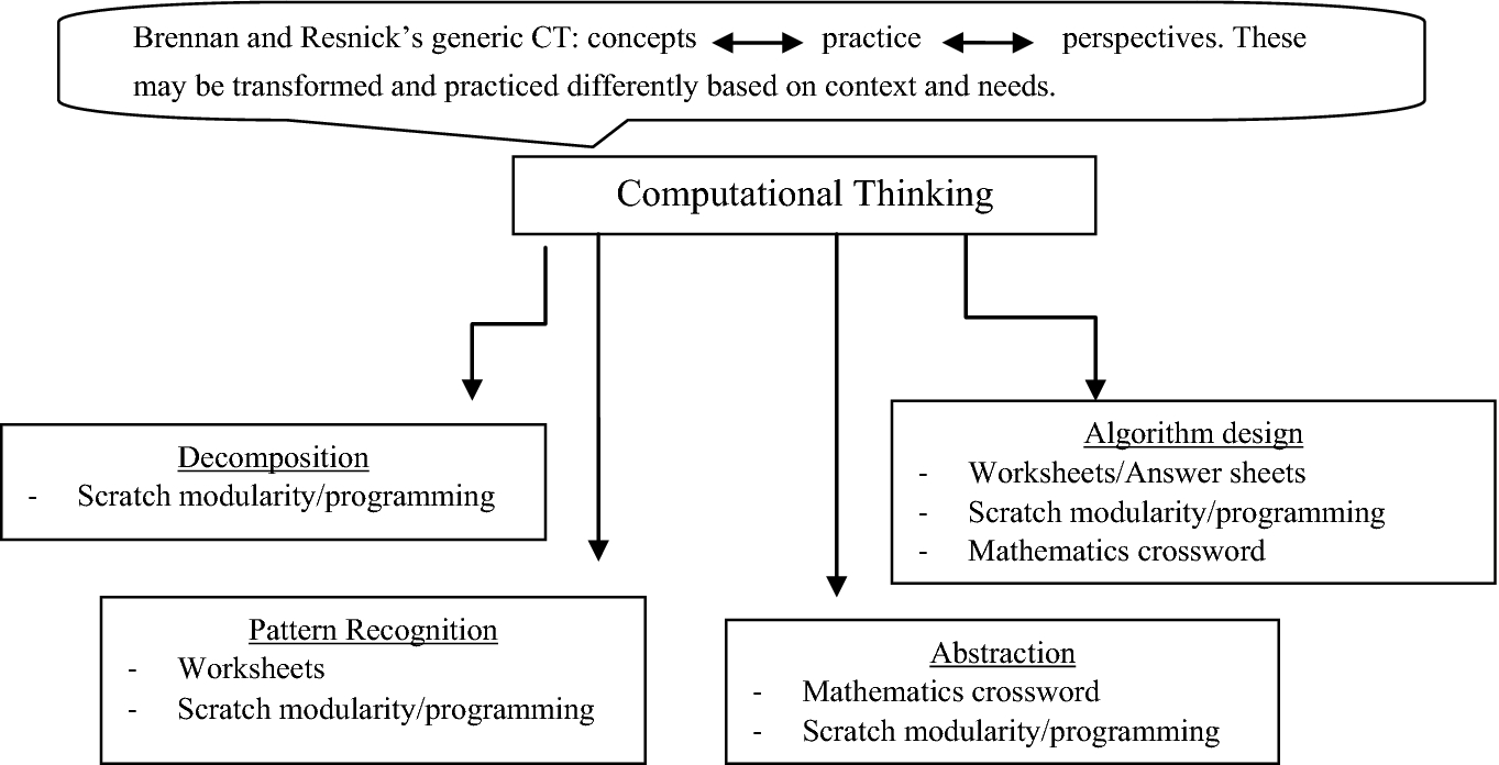 Mathematics Learning Perceptions Toward The Design Of A Website Based On A Fun Computational Thinking Based Knowledge Management Framework Springerlink