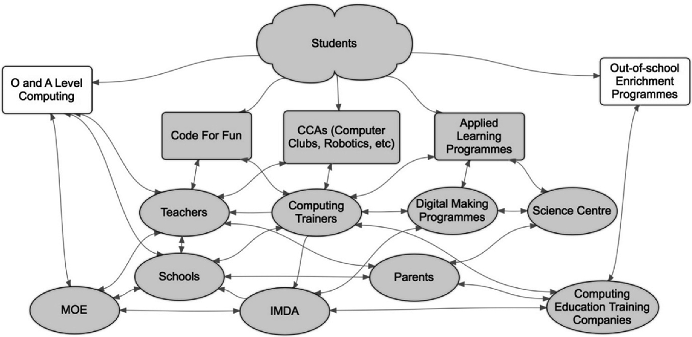 Educational Policy and Implementation of Computational