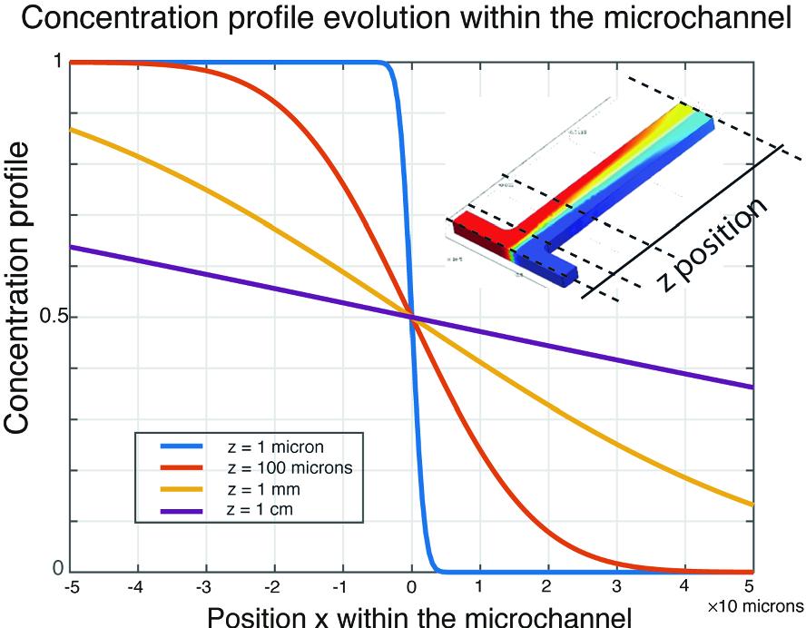 Basics of Micro/Nano Fluidics and Biology | SpringerLink