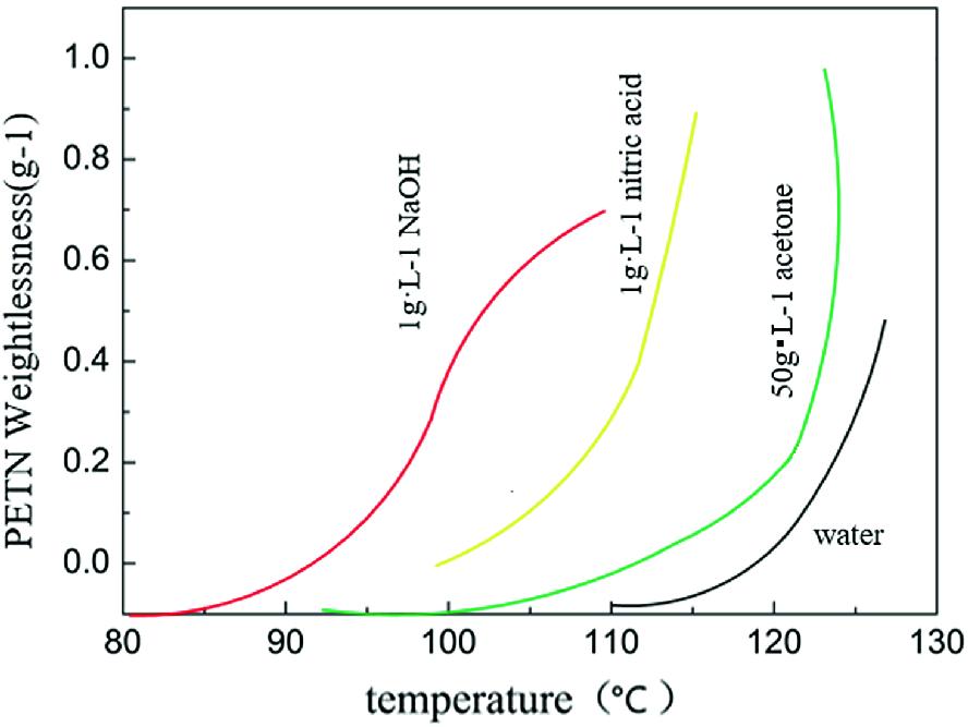 Pentaerythritol Tetranitrate | SpringerLink