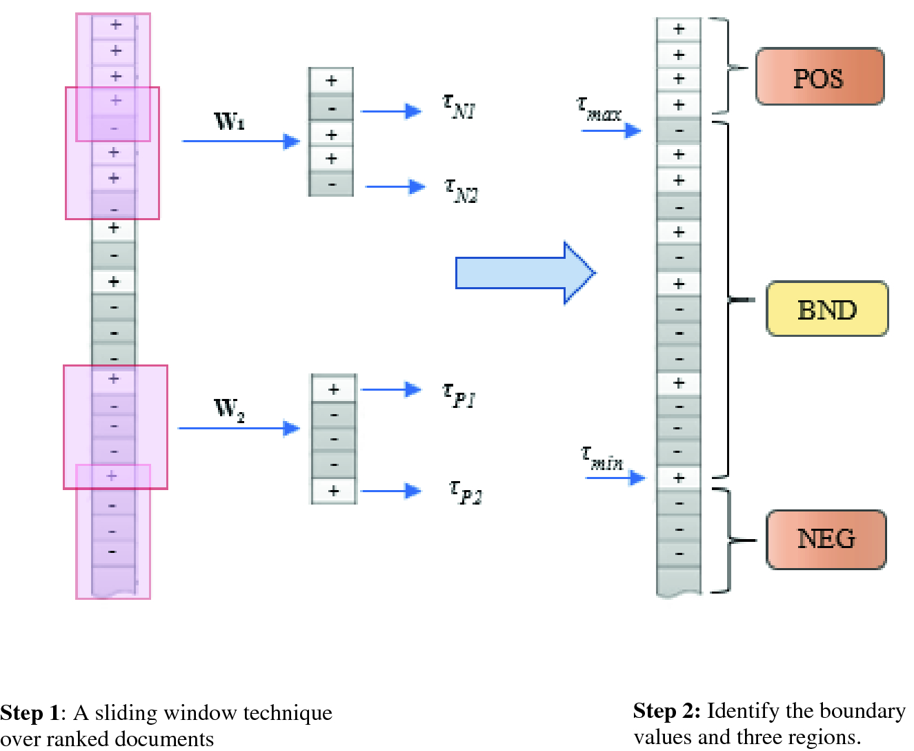 Multiple Support Vector Machines for Binary Text Classification