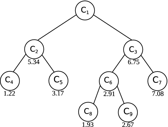 A Modularity Based Measure For Cluster Selection From Clustering