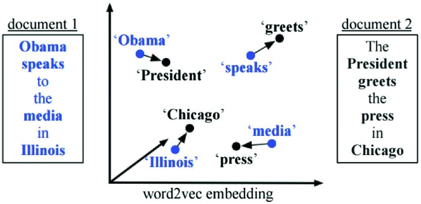 WordMoverDistance Figure