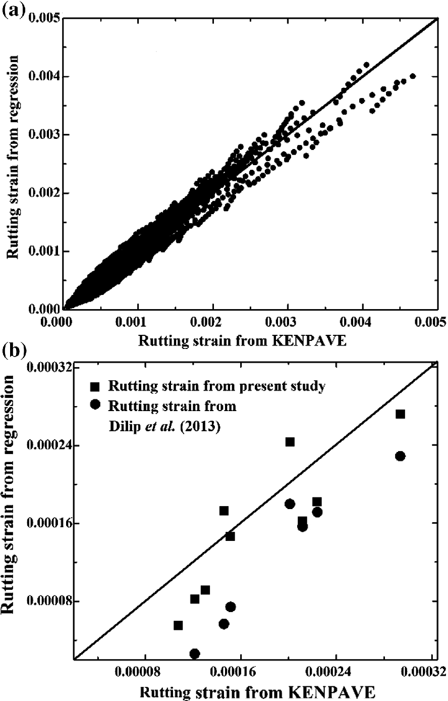 Evaluation Of Flexible Pavement Distress Using Nonlinear Regression Analysis Springerlink