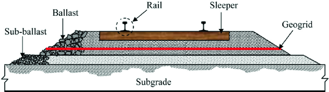 Improved Performance of Railroad Ballast Using Geogrids | SpringerLink