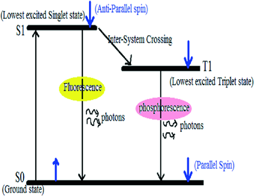 An Extensive Review on Organic Light-Emitting Diode for