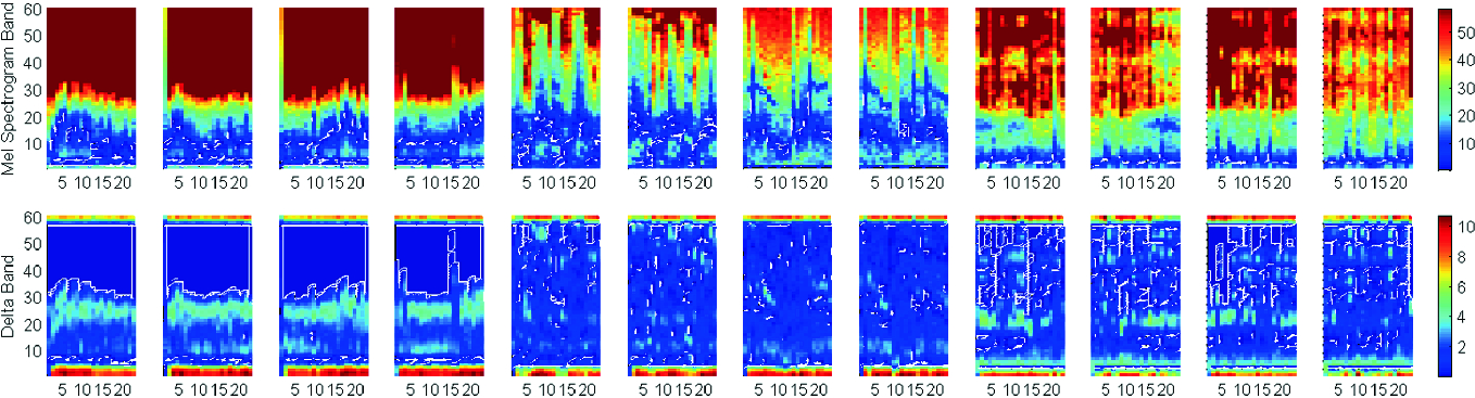 Lung Sound Diagnosis with Deep Convolutional Neural Network and Two
