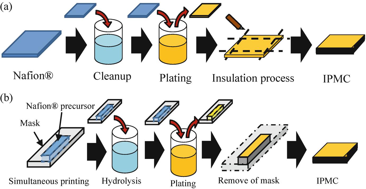 Ionic Conductive Polymers | SpringerLink