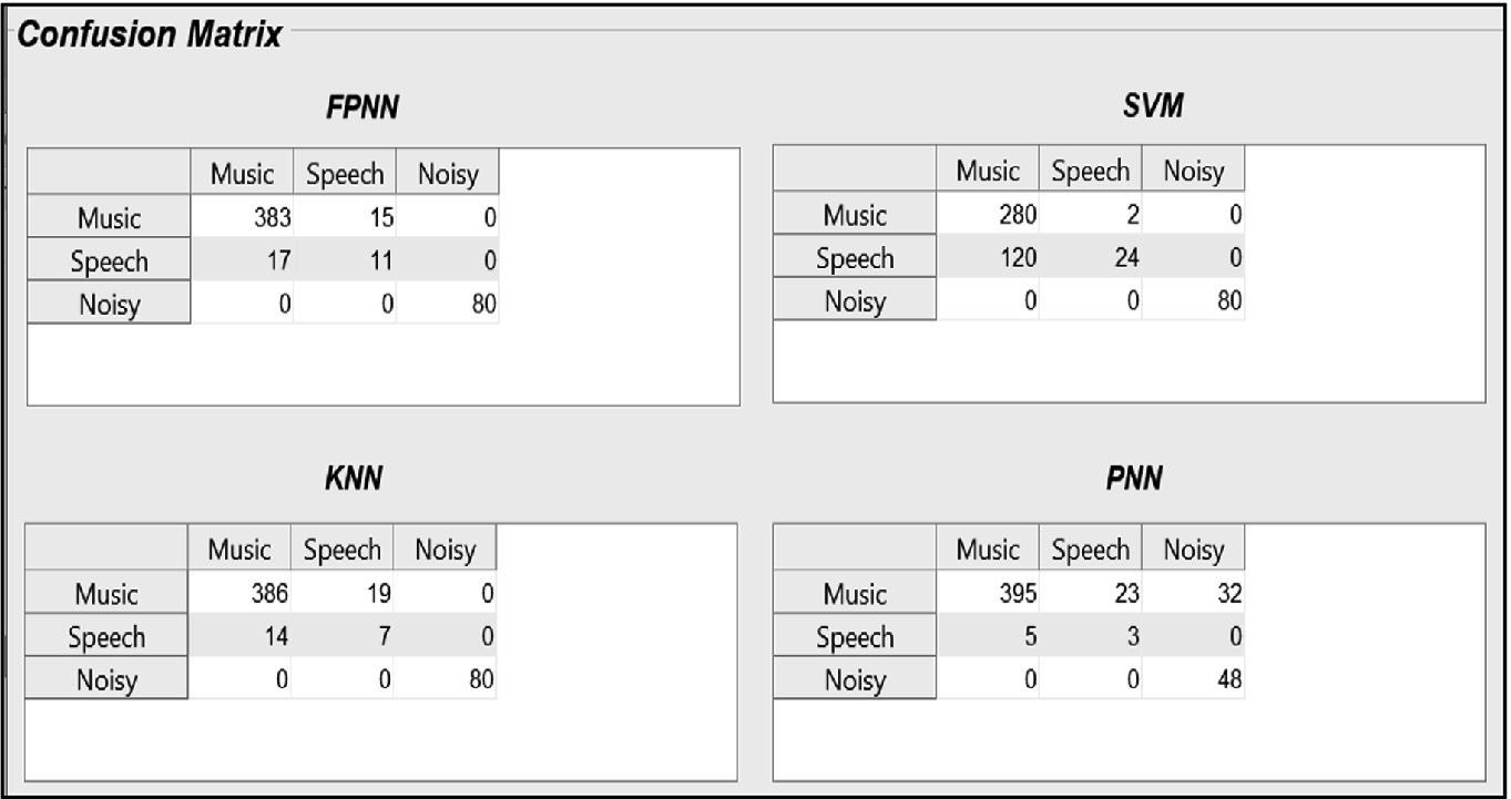 Content-Based Audio Classification and Retrieval Using Segmentation