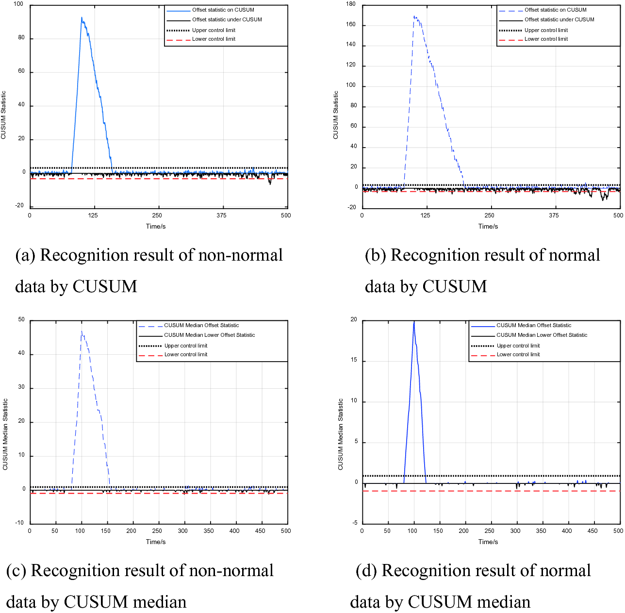 An Outlier Recognition Method Based on Improved CUSUM for