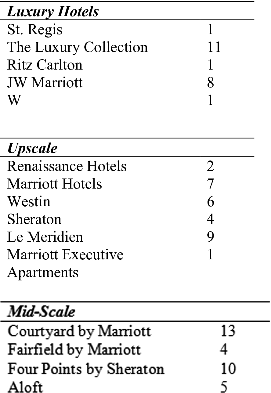 Marriott Hotels | SpringerLink
