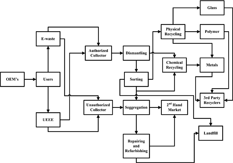 Risk Assessment of E-Waste Recycling with a Focus on ISO 9000 Standard |  SpringerLinkSpringerLink