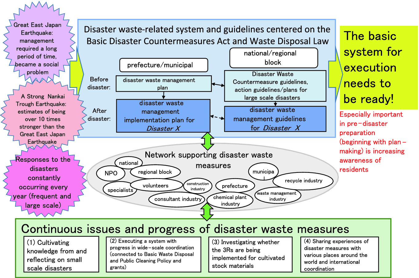 Status of Disaster Waste Countermeasure Execution and a Survey of
