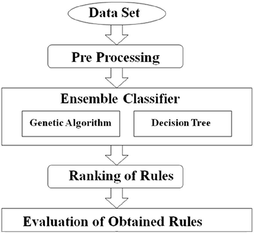 An Ensemble Classifier Characterized by Genetic Algorithm