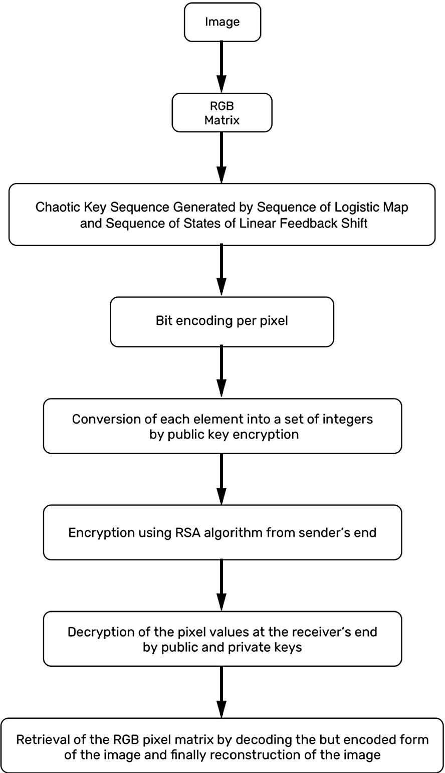 Encryption Using Logistic Map and RSA Algorithm | SpringerLink