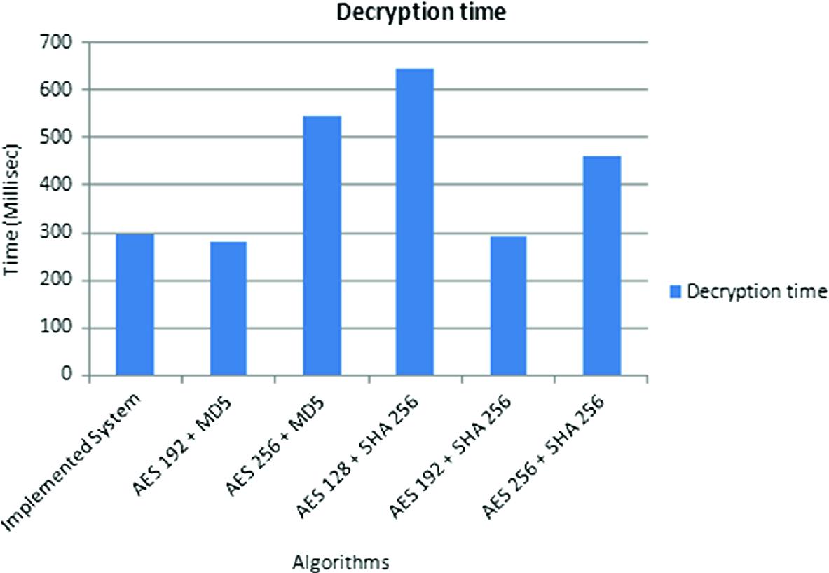 Multi-keyword Ranked Fuzzy Keyword Search Over Encrypted Cloud Data