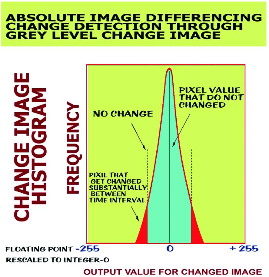 Change Over Time in Grey Levels of Multispectral Landsat 5TM