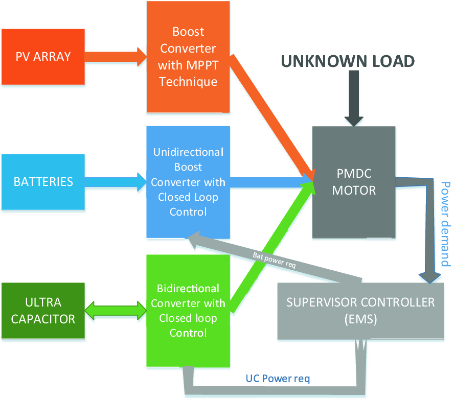 Real-Time Energy Management Scheme for Dual Converter-Based