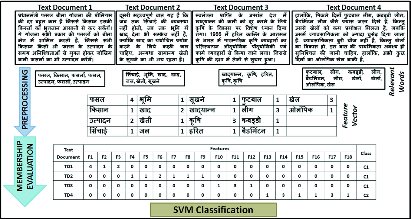 An Efficient Hindi Text Classification Model Using SVM