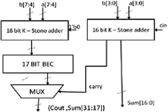 A Novel Design and Implementation of 32-Bit Hybrid ALU