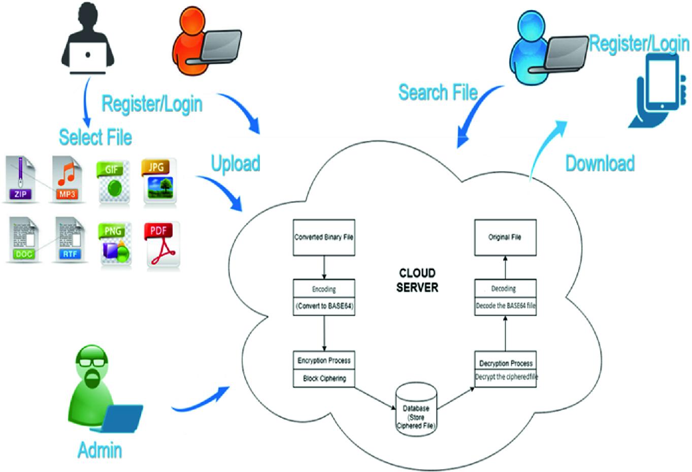 A Secure Framework for File Encryption Using Base64 Encoding
