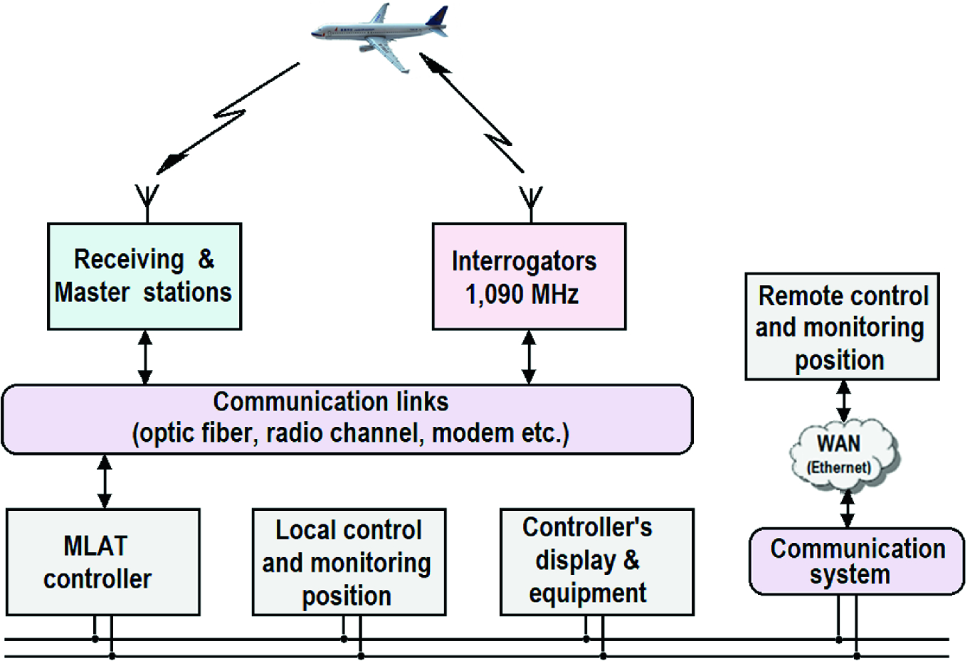 Multiposition (Multilateration) Surveillance Systems