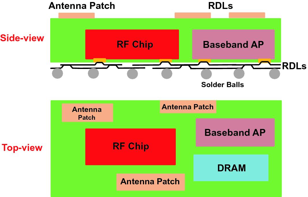 Overview of Heterogeneous Integrations | SpringerLink