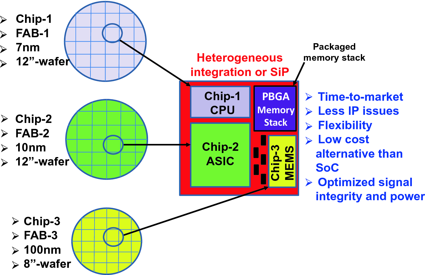 Overview of Heterogeneous Integrations | SpringerLink on ultra fast, ultra bar, ultra fit, ultra cat, ultra suavitel, ultra max,