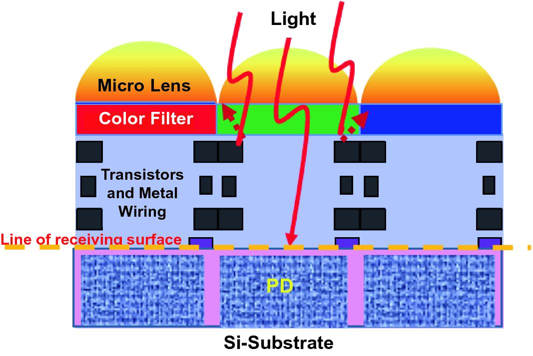 Heterogeneous Integration of CIS, LED, MEMS, and VCSEL