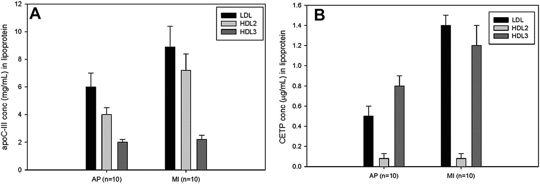 Change of HDL in Various Diseases | SpringerLink
