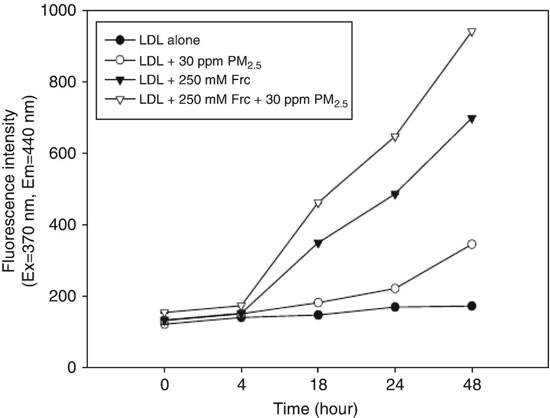 Impairment of HDL by Pollutants | SpringerLink
